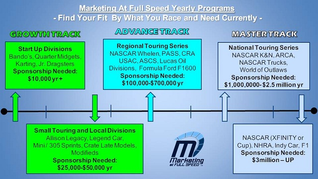 Marketing at Full Speed has sponsorship coaching programs for racers of all ages and goals