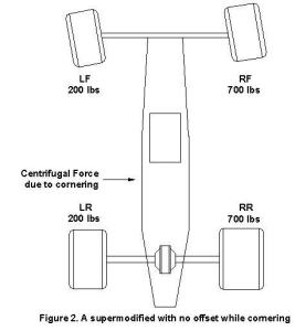 illustration of racecar with no offset while cornering